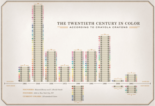 museumofusefulthings:  A graphic depicting the 20th Century in color according to Crayola crayons, by Adrian Walsh. Saw this here. See more here.