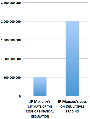 JP Morgan's $2 Billion Loss Was Four Times the Alleged Cost of Financial Regulation