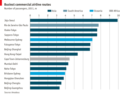 Daily chart: where are the world's busiest airline routes? Jeju, on the South Korean island of the same name, is not one of the country's 20 biggest cities. Yet its allure as a tourist destination resulted in 9.9m passengers flying between Seoul and Jeju in 2011.