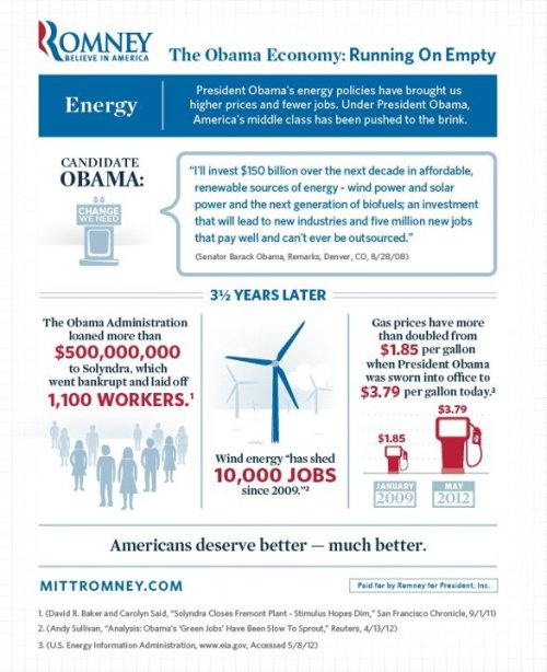 The Obama Economy: Running on Empty