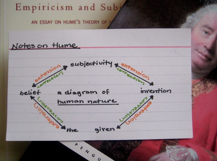 A Diagram of Hume-an Nature Hume's Treatise of Human Nature as interpreted by Gilles Deleuze and summarized by me -fucktheory