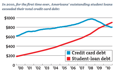 motherjones:  Got student loan debt? You're not alone: