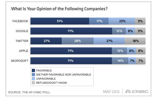 cnet:  Poll: 46% believe Facebook is a passing fad