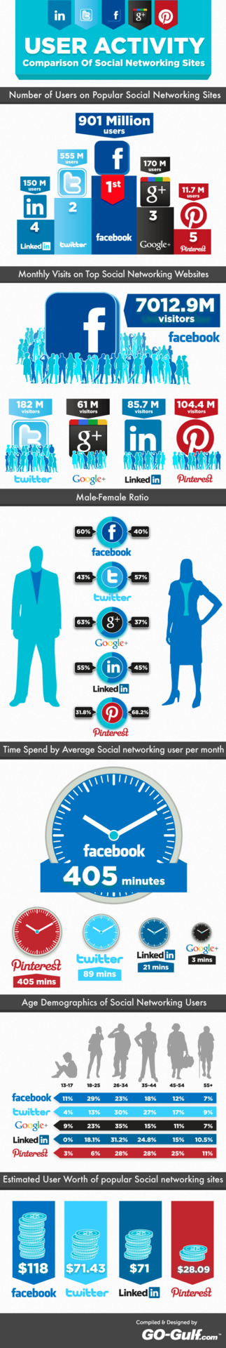 User Activity: Comparison of Social Networking Sites [infographic]