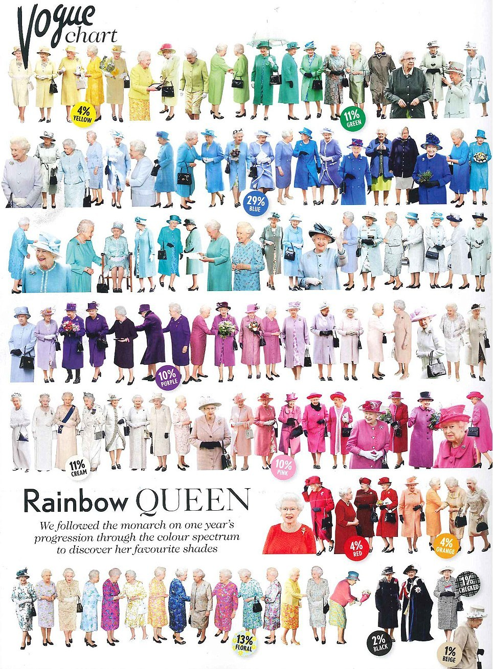 Vogue spent a year tracking the Queen's outfits in an effort to determine her favorite color, which, according to this handy color chart, would appear to be blue. Lest you believe the Queen to be fashionably boring, however, her outfit map veers suddenly into flippantly floral territories, the wild waters into which Her Majesty dips Her Royal Toes for a cumulative 13% of her year. The more you know! - Maggie