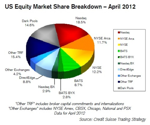 US equity market share breakdown — how many of these venues didn't even exist (or at any rate were hardly used) just a decade ago?