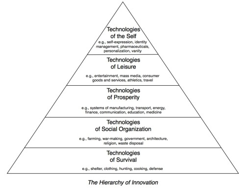 The Hierarchy of Innovation