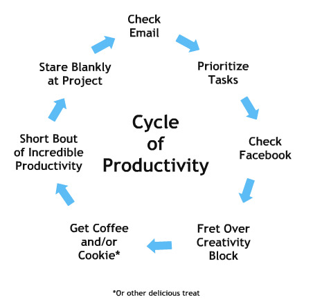 ilovecharts:  How I spend a typical work day. -lauralee1987     Accurate