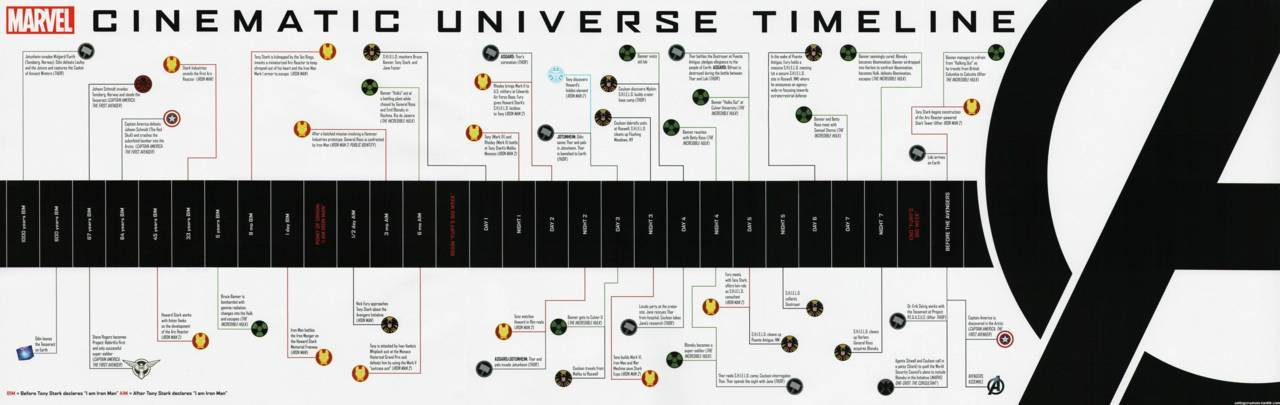 Marvel's Cinematic Universe Timeline for The Avengers!