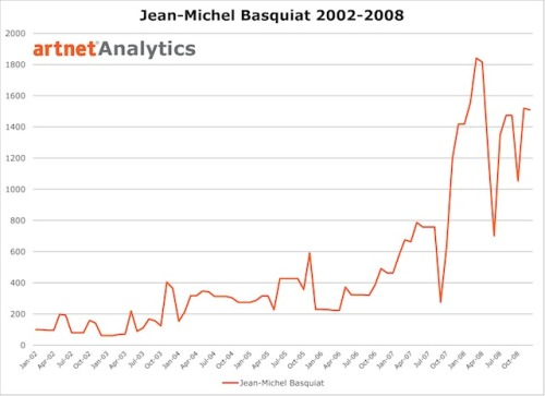 Basquiat in the Art Market We recently launched our new artnet Analytics—which tracks the market performance of artists and compares them with financial indices, thanks to artnet-exclusive index methodology—and this is just one of the many things it can do: Check out the development of prices for works by Basquiat over the last few years!