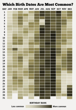 nprfreshair:  How Common Is Your Birthday? (via @stiles)