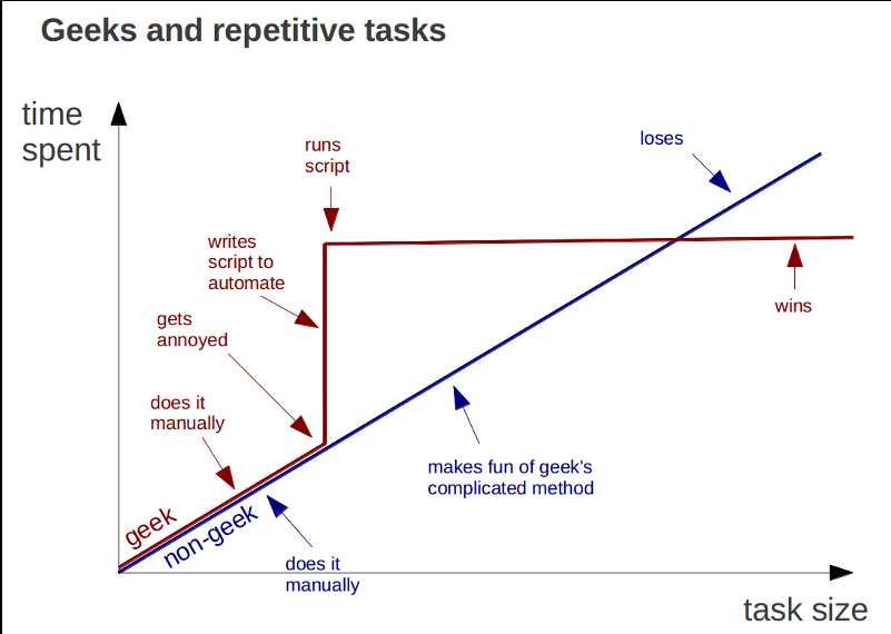 Geeks and repetitive tasks  ht @swissmiss