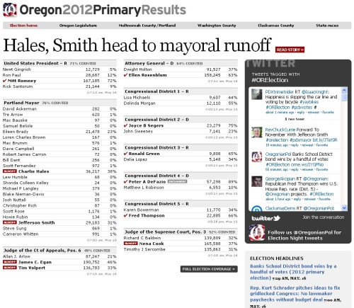The Oregonian's live coverage of Tuesday night's primary election was highlighted by our live updated results page. Start at gov.oregonlive.com/election/ to find updated results. Stories can be found at oregonlive.com/politics.