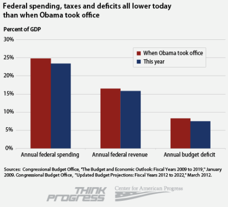 Federal spending, taxes, and the annual budget deficit are all lower now than when President Obama first took office. Facts! (via ThinkProgress)