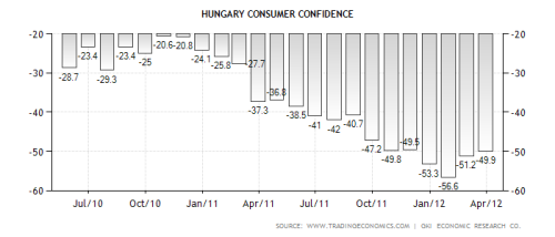 Hungary Consumer Confidence In Hungary, consumer confidence improved to -49.9 in March of 2012 from -51.2 in February of 2012. In Hungary, GKI Economic Research consumer confidence index measures the level of optimism that consumers have about the performance of the economy. The consumer confidence index is calculated from responses given to questions concerning the actual and the expected financial position of households, the actual and the expected economic situation of the country, and the purchase of higher value consumer durables. This page includes: Hungary Consumer Confidence chart, historical data and news.