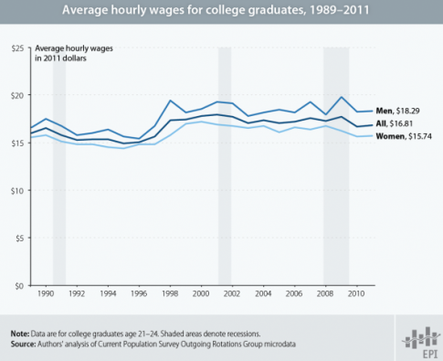 think-progress:  Wages for college graduates haven't increased for 10 years.