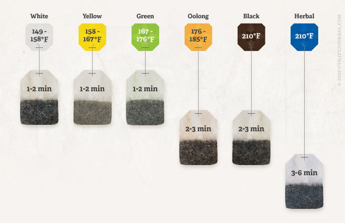 Tea Steeping Chart.