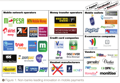 SWIFT White Paper on Mobile Payments Interbank messaging network SWIFT put out a white paper identifying opportunity for its bank industry customers to build and deploy regional and global mobile payments technology and services.  The paper includes the photo used in this post which surveys the innovators in the mobile payments space.  Excerpts from the paper:  Out of a world population of 7 billion, over 5 billion or 70% have a mobile phone, whereas only 2 billion or 30% have a bank account. Take India: on a population of 1.2 billion over 800 million have a mobile phone and only 250 million have a bank account. Deploying a mobile payments service is not straightforward as legal frameworks across countries are not harmonised. So where is the next big opportunity? [Multiple factors including] population size (to develop a significant business), lead us for example to Nigeria, India, Pakistan, Brazil, Mexico and Colombia. Not one single bank or mobile network operator covers the whole world, so there is a need for cooperation and partnerships. Today, most mobile payments services are closed-loop systems whereby one customer cannot send a payment to a customer in another system, even within one country.  Because Bitcoin doesn't need to be introduced to a country by a bank or mobile network operator and needs no government sponsor or prior approval it can start to become entrenched, organically.  Bitcoin doesn't need a bilateral agreement to have interconnectivity between the sender in one country and the recipient in another.  Bitcoin used for mobile payments doesn't need multiple variants, each different due to specific requirements before each target nation would grant approval. Bitcoin is the one-size-fits-all mobile payments system that clears all the hurdles this SWIFT research and analysis presents. Of course, Bitcoin yet has hurdles of its own to surpass.  Apple yet once again has removed Blockchain for iPhone from App Store and referred the app's developer to their legal department.  There are technical issues relating to growth and griefing from cyberattackers that have plagued even this third-party provider's service for its Android users over the past few weeks. Additionally, unless the mobile network providers enter the bitcoin exchange business, the need exists to develop local Bitcoin exchanges in each area — something that would probably need to find its start in the unlikeliest of places before catching on elsewhere. Bitcoin may first need to prove itself with at least one specific use as a currency or payment method before adoption would spread to parts of the world where Bitcoin is yet an unknown. That may take some time yet or, perhaps, success with just one of the many opportunities for Bitcoin will cause subsequent fast track adoption globally. Previous Posts
