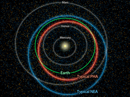 The Hustle and Bustle of our Solar System This diagram illustrates the differences between orbits of a typical near-Earth asteroid (blue) and a potentially hazardous asteroid, or PHA (orange). PHAs are a subset of the near-Earth asteroids (NEAs). They have the closest orbits to Earth's orbit, coming within 5 million miles (about 8 million kilometers), and they are large enough to survive passage through Earth's atmosphere and cause damage on a regional, or greater, scale. Our yellow sun sits at the center of the crowd, while the orbits of the planets Mercury, Venus and Mars are shown in grey. Earth's orbit stands out in green between Venus and Mars. As the diagram indicates, the PHAs tend to have more Earth-like orbits than the rest of the NEAs. The asteroid orbits are simulations of what a typical object's path around the sun might look like. The dots in the background are based on data from NASA's NEOWISE, the asteroid-hunting portion of the Wide-field Infrared Survey Explorer (WISE) mission, which scanned the whole sky twice in infrared light before entering hibernation mode in 2011. The blue and orange dots represent a simulation of the population of near-Earth asteroids and the PHAs, respectively, which are larger than 330 feet (100 meters). NEOWISE has provided the best overall look at the PHA population yet, refining estimates of their numbers, sizes, types of orbits and potential hazards. The NEOWISE team estimates that about 20 to 30 percent of the PHAs thought to exist have actually been discovered to date. Image credit: NASA/JPL-Caltech