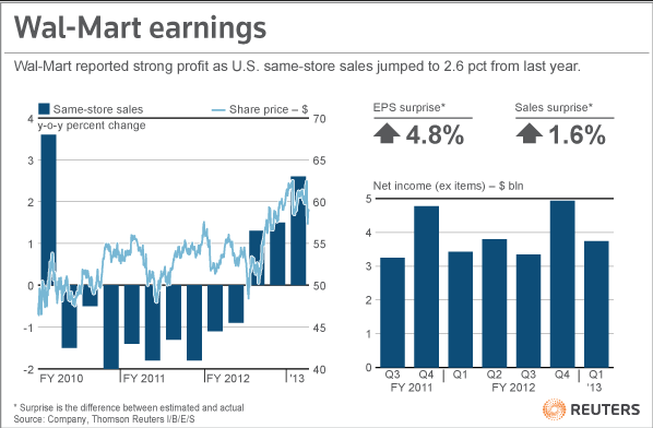 Wal-Mart Stores Inc posted a better-than-expected quarterly profit on Thursday as more people shopped its established U.S. discount stores and spent more money. The world's largest retailer, which was recently rocked by allegations of bribery in Mexico, earned $1.09 per share from continuing operations, compared with a profit of 98 cents a year earlier. An earlier Easter and warmer weather contributed to the gains, the company said. READ MORE: Wal-Mart posts strong profit as U.S. sales jump