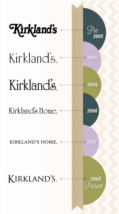 Just like your own home, the Kirkland's logo has gone through renovations since its founding in 1966. Today we begin a new path on our style and design journey and hope you will join us for all of the home decor inspiration & fun to come!