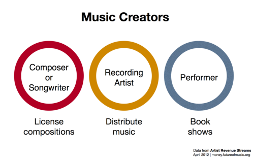 "Great write up of the basic economics of being a musician, and framing the DIY vs. pay someone else or go ""big content"" decision. (via Musicians' Teammates and their Effect on Earnings 