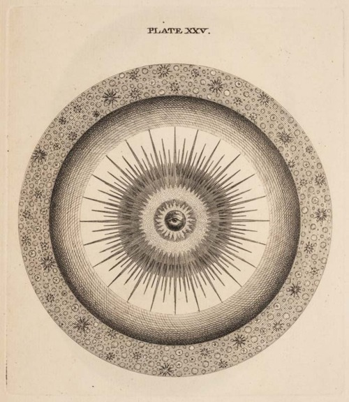 Thomas Wright. An Original Theory or New Hypothesis of the Universe, 1750.