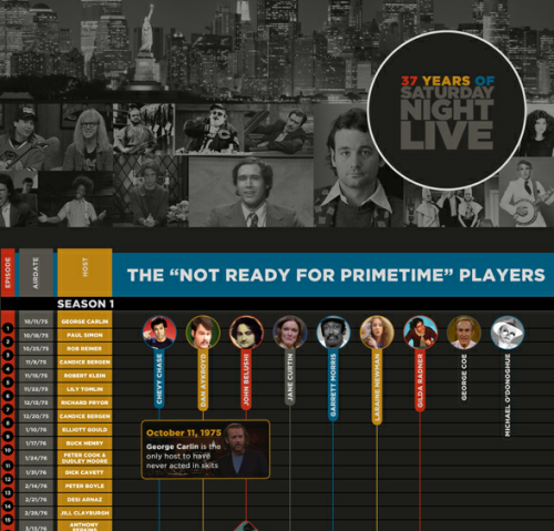 nbctv:  Graphic timeline: 37 years of Saturday Night Live