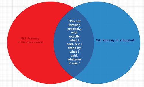"wilwheaton:  Republican presidential candidate MITT ROMNEY, when asked if he stood by comments he made on Sean Hannity's radio show saying that President Obama wanted to make the U.S. a ""less Christian nation."""