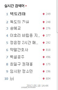 [NEWS] Victoria grabs #1 real time search in NATE cr: @宋茜吧_VictoriaBar Lils