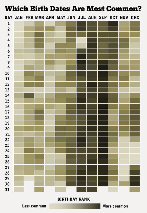 'The data listed each day of the year with a ranking for how many babies were born on each date from 1973 to 1999. Some interesting trends are evident in the data. Apparently, people like to make babies around the winter holiday season because a large proportion of babies are born in September' via The Daily Viz
