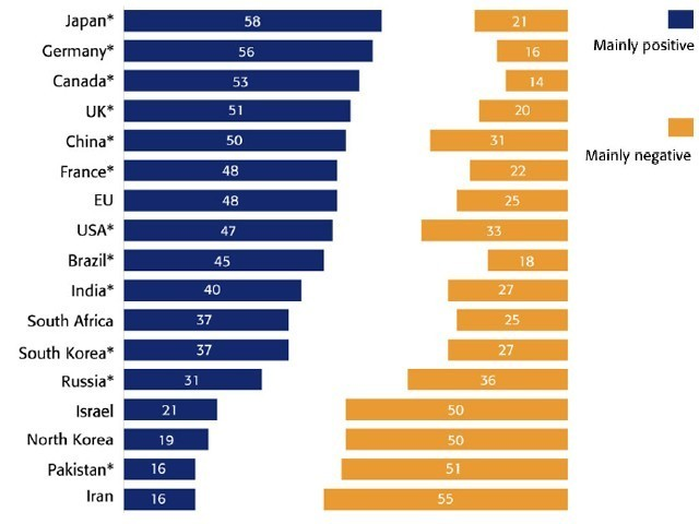 "arielnietzsche:  BBC Poll: Israel ranks among states perceived to have most negative influence on world We've written many times about the Apartheid state that is Israel HERE; I wish it wasn't so…but it is.  America is alone in the world in it's support of Israel and her policies…her illegal occupation and intentional gentrification of the Palestinian people.  Israel is regarded in the same likes as North Korea, Iran, and Pakistan; in other words – humans around the world reject the Israeli state but not because it's a ""Jewish state"" but because it has not embraced peace with the Palestinian people.  And yes – Israel is now wholly to blame for this failure to reach peace. You can find BBC's annual poll in it's entirety HERE - an excerpt:  The most negatively rated countries were, as in previous years, Iran (55% negative), Pakistan (51% negative), and Israel and North Korea (both 50% negative). For those who held negative views of Israel influence in the world, the foreign policy of the Israeli State is by some distance the main reason explaining their negative rating (45%). The way Israel treats its own people stands out as the second most important reason (27%). Of those holding positive views, Jewish traditions and culture are cited by 29 per cent globally, closely followed by foreign policy (26%).  And Israel is in violation of international law by turning away political refugees because they're not Jewish.  We have written about this before HERE:  But I think Elie Wiesel – famous writer, political activist and survivor of the Holocaust – rebuts the hard line of the Netanyahu administration best in his article ""Strangers in a Strange Land"": The Ethical Debate of African Refugees in Israel where he wrote: As Jews we say ""never again,"" but a genocide happened again and instead of treating others in an ethical manner, Netanyahu is proposing inhumane policies that are an embarrassment to the State of Israel. It seems almost hypocritical for a country built by refugees to turn away refugees. Rather than jumping to conclusions, the Israeli government must set up a better process to determine the status of those crossing the borders.  Israeli news source YNET writes about the focus Israel is putting into changing this view through PR (but I submit very little in terms of actual deeds) – article HERE:  Just before going through passport control at Ben-Gurion airport, one sees a stand with small brochures packed with some basic, catchy information about Israel. These booklets are meant to equip Israelis traveling abroad with some flattering anecdotes and fundamental facts to help them improve Israel's image overseas. However, the people who drafted this booklet know well what our problem is. Our problem is not about a shortage of inventions, or historical sites, or irrigation technologies, or bold rescue operations. The problem is that we are increasingly deteriorating to the pariah status once reserve to South Africa at the end of the apartheid era. The brochure does not say that we are being accused of ""apartheid,"" but those who wrote it know that this is the issue."