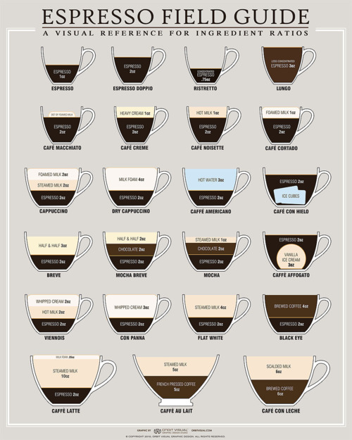 Espresso: ratios of ingredients.