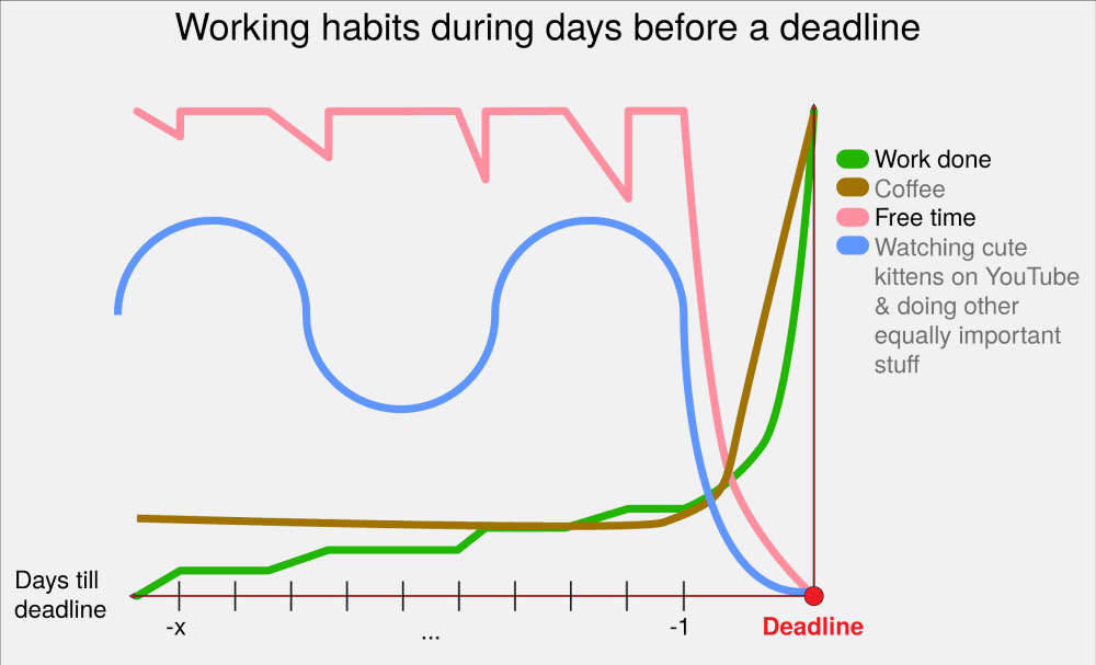 Working habits during days before a deadline -Bartek