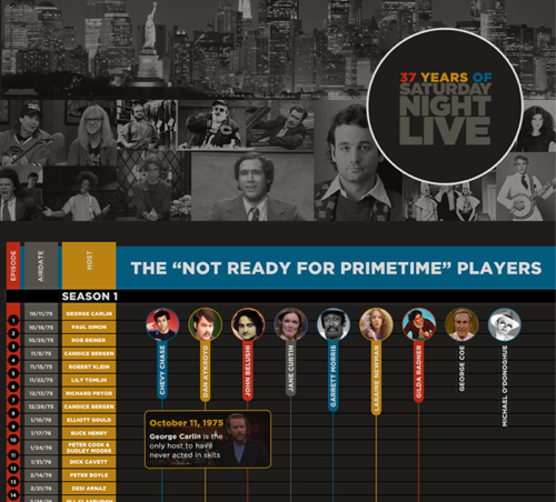 "thedailywhat:  Infographic of the Day: Starting with the original ""Not Ready For Primetime Players,"" an epic 37-year history of the cast and guest stars of Saturday Night Live. (Embiggen.) [cabletv]"
