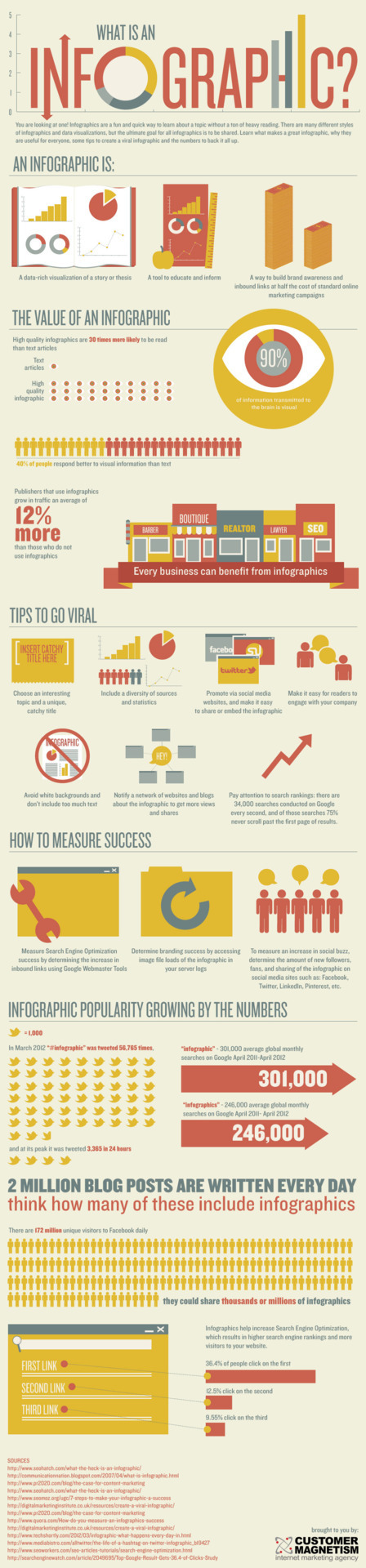 What is an infographic ? via customermagnetism.com