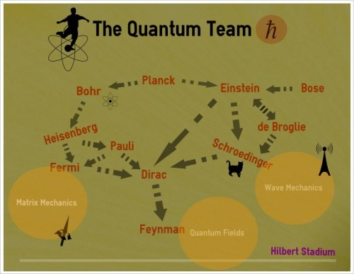 The quantum team by Peppe Liberti