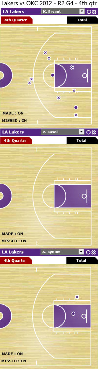 "Shot Chart from Lakers ""Big 3"" in Game 4, 4th qtr"