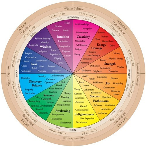 fuckyeahitchywitch:  Crystal Color Energy Wheel