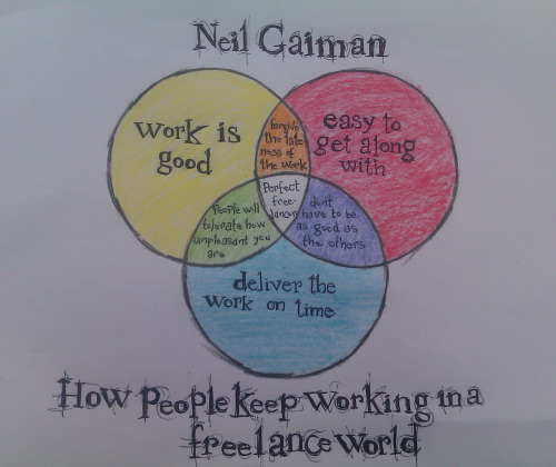eiffelart:  tally-art:  batsandbones:  My venn diagram of Neil Gaiman's advice for working freelance from this amazing speech http://vimeo.com/42372767   I hear this a lot and believe it to be true.  If you are quick/reliable + assertive/kind, you can land jobs despite not being the most talented person considered.  Bullseye. This has always been my experience.