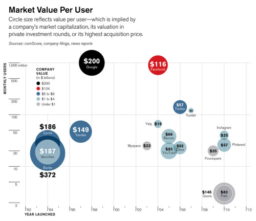 courtenaybird:  How Much Is a User Worth? - Technology Review