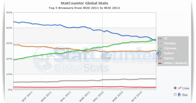 Chrome overtakes Internet Explorer as the Web's most popular browser Filed under that didn't take long. Chrome's first public, stable release was in December 2008. The first version of Internet Explorer, 1995. In 2002-2003, IE controlled about 95% of the browser market. More info via The Next Web. Image via StatCounter.