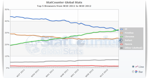 ilovecharts:  futurejournalismproject:  Chrome overtakes Internet Explorer as the Web's most popular browser Filed under that didn't take long. Chrome's first public, stable release was in December 2008. The first version of Internet Explorer, 1995. In 2002-2003, IE controlled about 95% of the browser market. More info via The Next Web. Image via StatCounter.  But, what about all that snazzy rebranding and Tumblring IE did?!