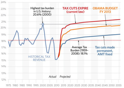 "thecallus:  theheritagefoundation:  CHART: Taxes Soaring Past Highest Level Ever.  Well! There are a number of problems with this chart, so let's tackle them in order. 1. The Y axis is tax revenue as a percentage of Gross Domestic Product, right? In truth, I don't know. ""Tax Burden"" seems to be a wholly made-up term with no basis in reality. But it's at least partially based on revenue, which is the most illogical possible methodology for determining the relative rate of taxation because it incorporates the distorting impact of economic performance. The Heritage Foundation understands this, and also how to lie with statistics. The problem is that they aren't nearly as good at lying with statistics as I am. 2. Nominal tax rates at a fixed percentage will necessarily generate more revenue in positive economic periods. This is because bad economic times trigger a variety of tax breaks, most notably loss carry-forwards, and typically come coupled with a precipitous decline in capital gains revenues as markets crash. That's why there's a big collapse in the 2005-2010 frame. 3. Note how the chart begins in 1975? This is because it marked the end of large declines in nominal tax rates for high-wage-earners as the post-WWII, post-Great-Society tax rates were rolled back. I'm sure whatever fantastical composite ""Tax Burden"" represents, but I'm sure it was larger ""in US history"" when top wage-earners were paying 80-90% of gross income. 4. Why no annotation for that bump in 85-90 from the Reagan tax increases?"