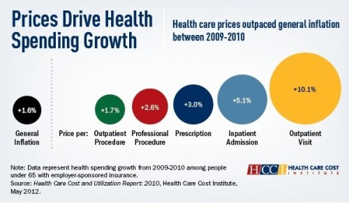 Medical prices grew three times faster than inflation from 2009-2010. Take a look at this chart to see how much health care costs beat the 1.6% general inflation rate! Yikes. (Source: washingtonpost.com)