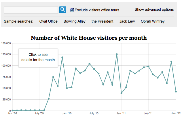 White House Visitors Database  The Obama administration releases a list of visitors who pass through the White House security gate every month. The database currently has more than 2.2 million entries for the period from January 2009 through Jan. 31, 2012.