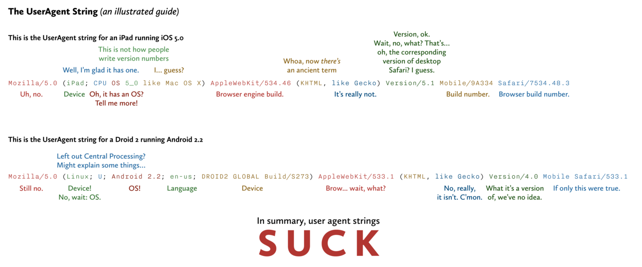 User Agent Strings: an illustrated guide.