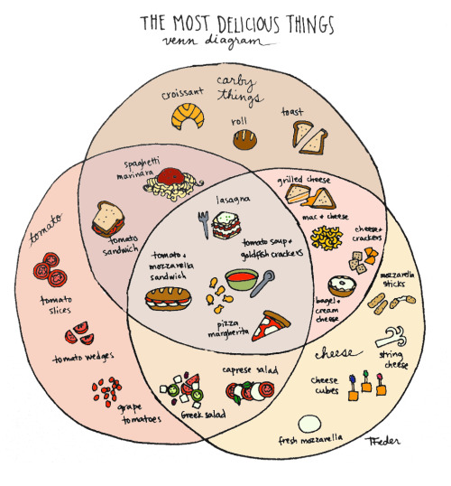 The most delicious Venn diagram ever.