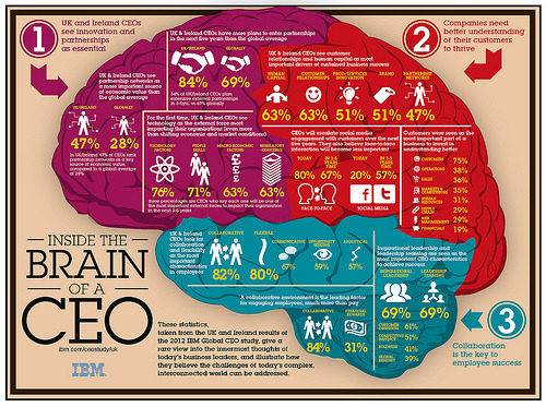 ibmsocialbiz:  Inside the head of a CEO from the UK (by IBM UK Research). Find out what CEOs from all over the world think here.