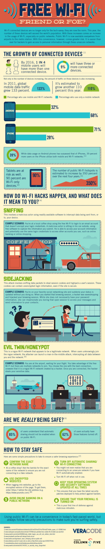 Free Wi-Fi: Friend or Foe? Infographic via Veracode